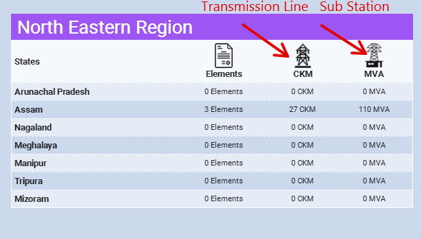 north-eastern-region-substation-transmission