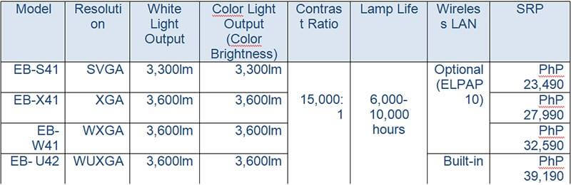 Epson High Brightness Projectors specifications