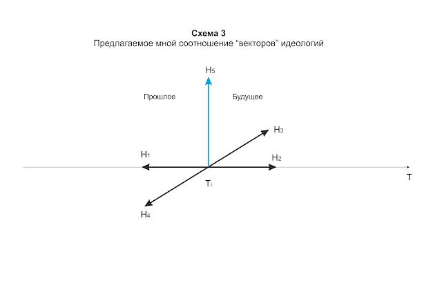 Перпендикуляр - тянущий вектор