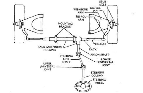 Steering Systems ~ ENG'RS JUNCTION