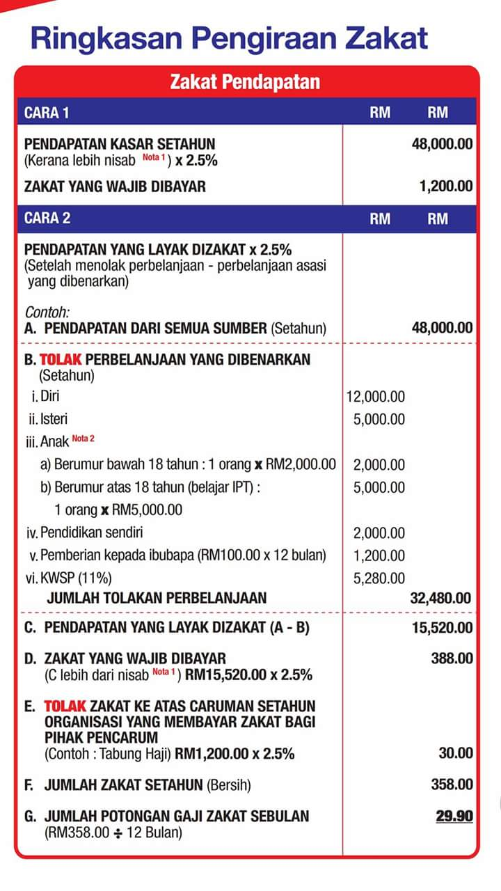 Cara Kira Zakat Pendapatan