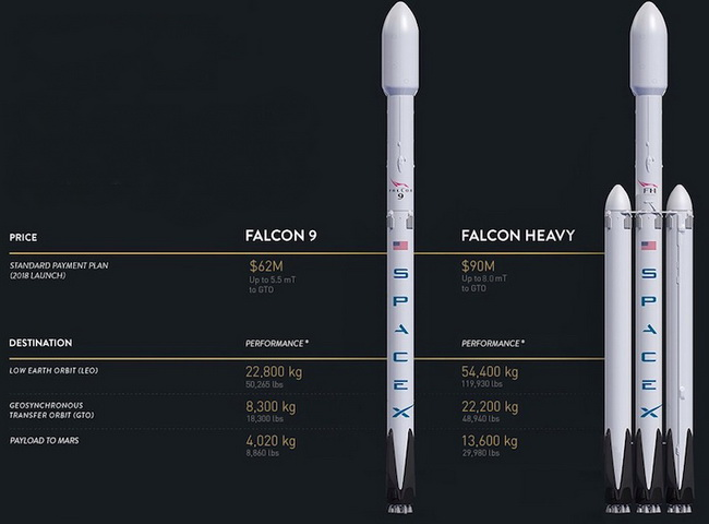 Tinuku.com SpaceX's Falcon Heavy rocket will load Tesla Roadster