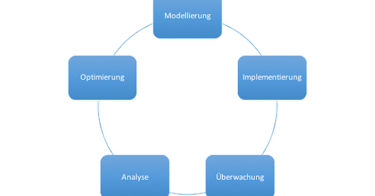 Business Prozess Management (BPM) und die Multi-Moment-Analyse (MMA)