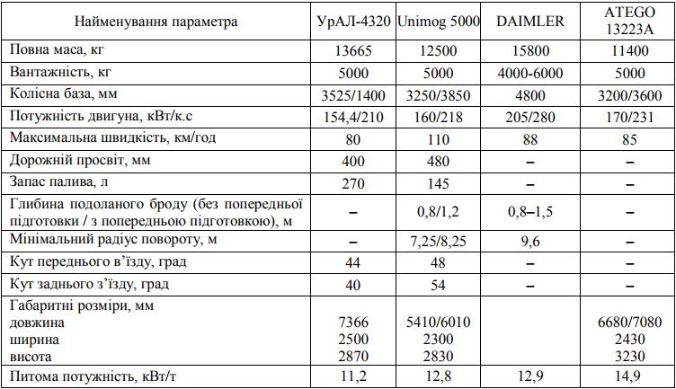 Базові технічні характеристики середньотоннажних військових автомобілів у класі вантажності 5 тонн