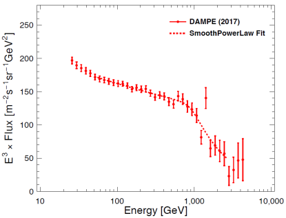 Fig. 1. The electron plus positron spectrum measured by DAMPE. (Image by the DAMPE collaboration)