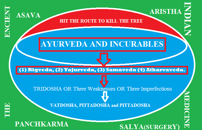 The Ancient Indian Medicine for incurables