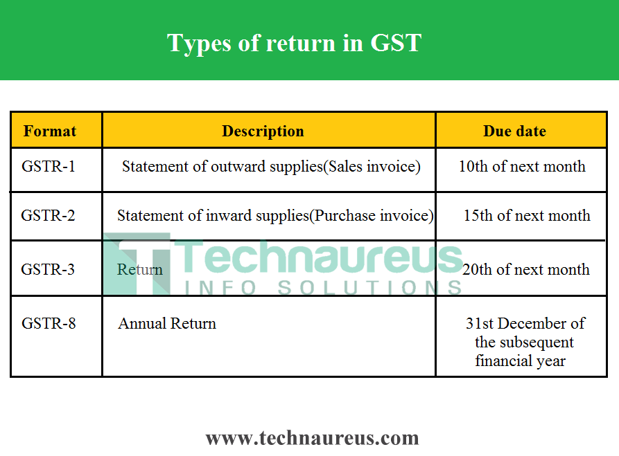 Western Union Money Transfer Receipt Excel Technaureus Info Solutions Tracking Number On Receipt Pdf with Blank Rent Receipts Excel When A Supplier Uploads Details Of Sale Invoices A Gstr Is Generated By  Th Of Next Month The Details From The Suppliers In Gstr Automatically  Gets  Buy Receipt