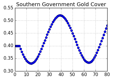 Chart: Simulated Gold Cover Ratio