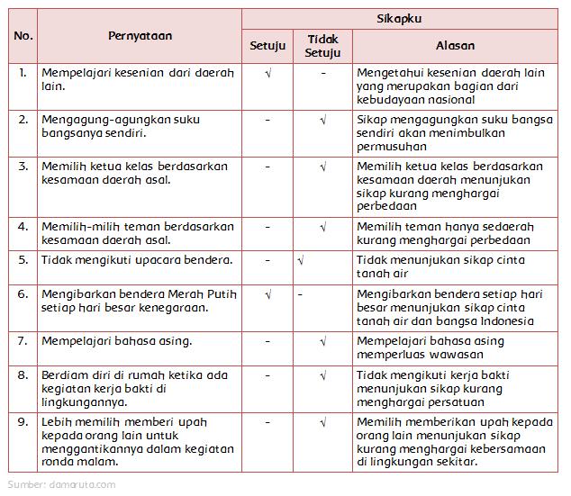 Materi Sekolah Penerapan Nilai Nilai Sumpah Perjaka Dan Keragaman Halaman 75 Materi Sekolah Indonesia