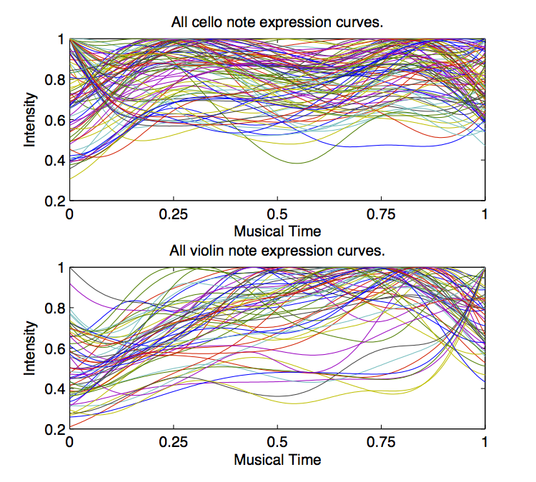 CMMR 2013 paper: Metrical Encoding in Sustained Notes in