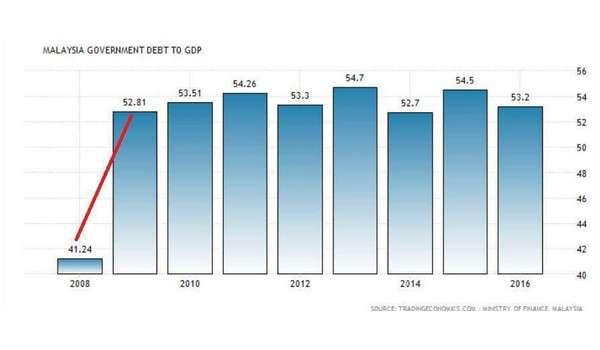 Najib selamatkan ekonomi Malaysia sejak 2009 sehingga rakyat tidak terasa kesan kemelesetan dunia terburuk dalam sejarah