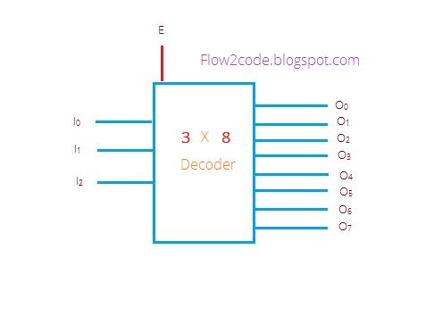 construct 3 to 8 decoder with truth table and logic gates flow2code 3 line to 8 line decoder with enable input