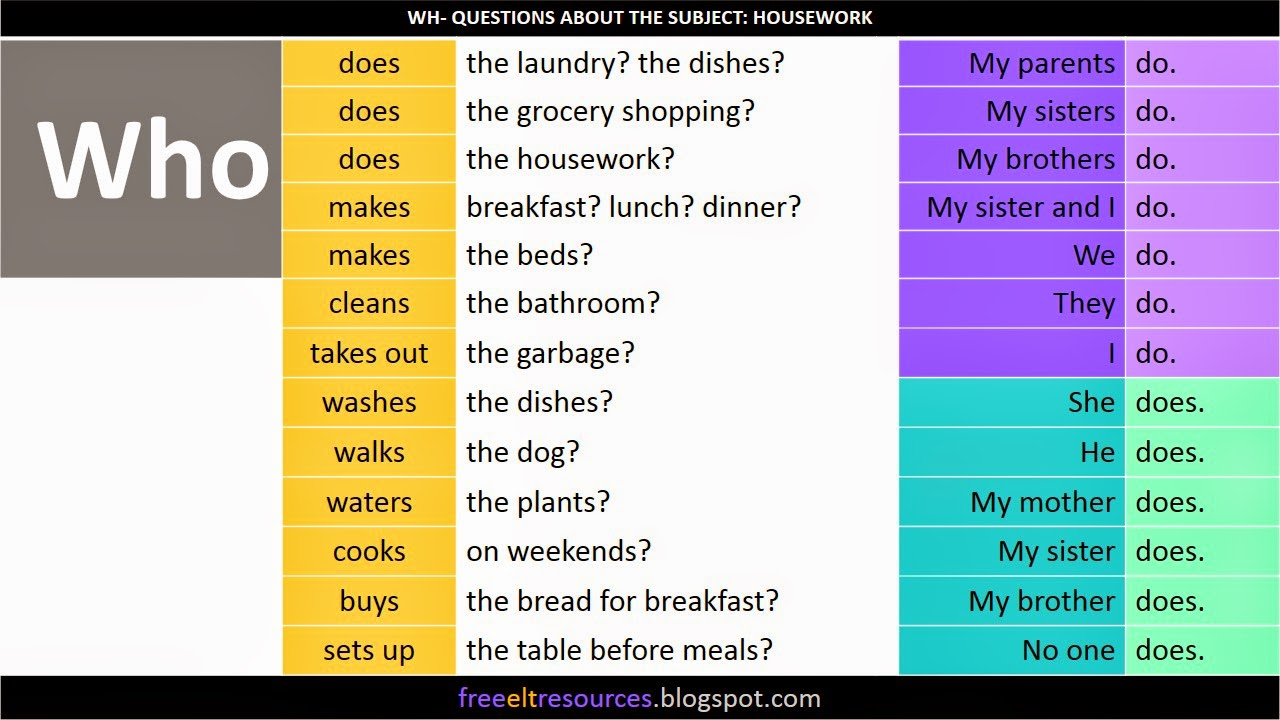 Wh Questions About The Subject Housework