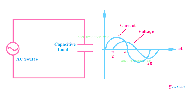 Pure Capacitive Circuit
