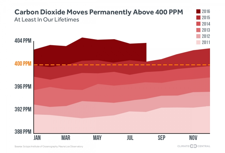 Carbon Dioxide Moves Permanently Above 400 PPM