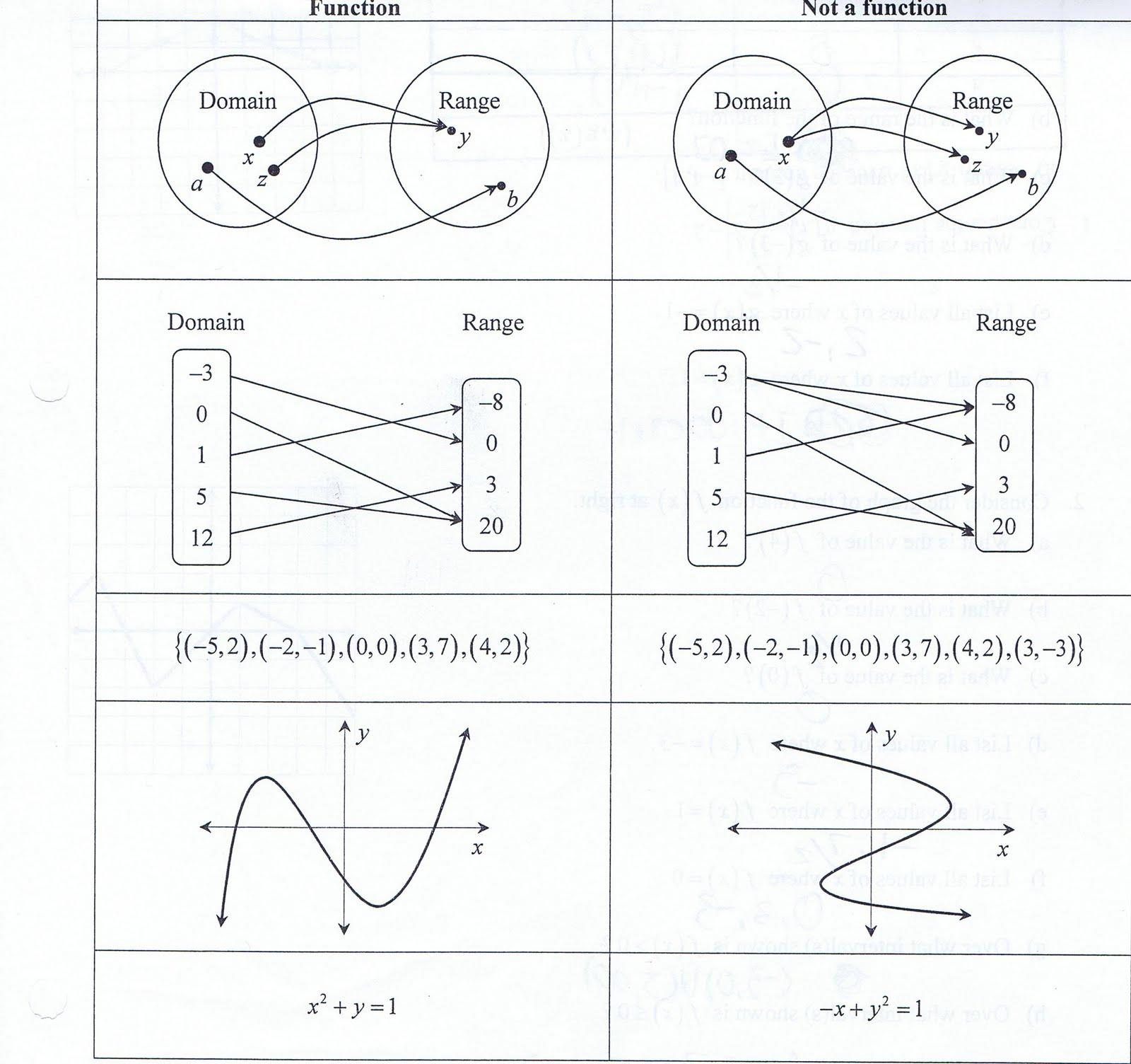 Honors Algebra 2 2nd Hour Fall Functions