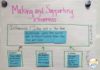 Teaching reading strategies sticks when you use the gradual release model. Learn about the five steps to teaching reading strategies through this model and check out a product you can use to help you do it! Students learn when they have good models and their teacher scaffolds the learning over time! Start with a hands on activity, move through I Do, We Do, and You Do until students are prepared to demonstrate their independence!