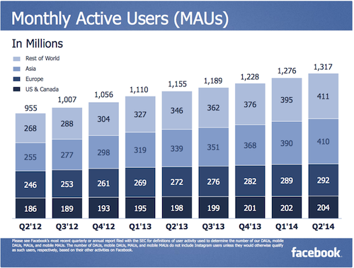 Facebook, Facebook balance sheet, 1.32 billion users, 1.32 billion Facebook users, Facebook users, trends progression, Facebook growth, second quarter of Facebook, social media,
