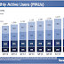 Facebook: 1.32 billion users