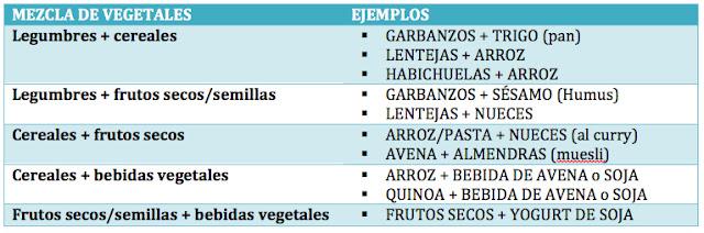 tabla que refleja la mejor combinacion de vegetales