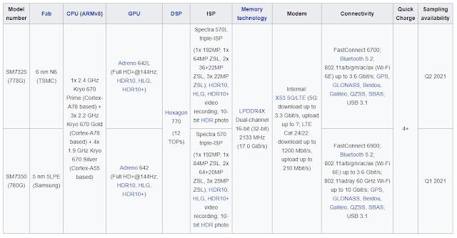 Spesifikasi Snapdragon 710 & 712