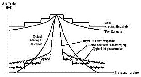 ANEKA INFO TEKNIK: SPECTRUM ANALYZER; Chapter 3 Digital IF
