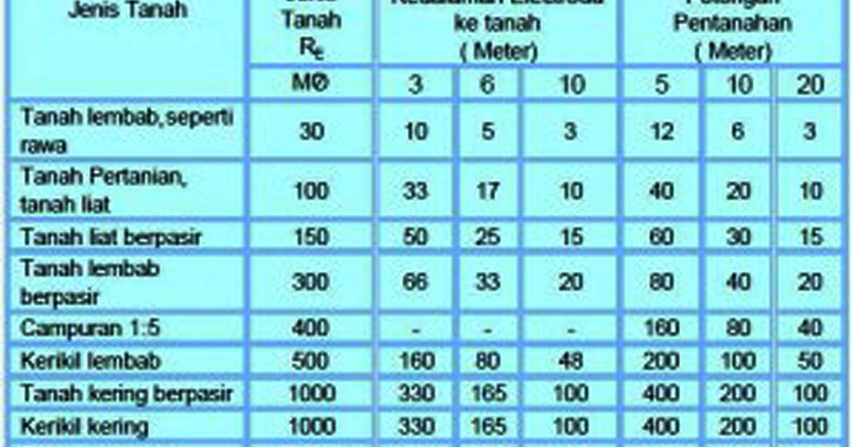 System Grounding Penangkal Petir Penangkal Petir Surabaya