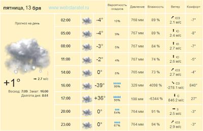 Прогноз погоды шутит. Математика для блондинок.