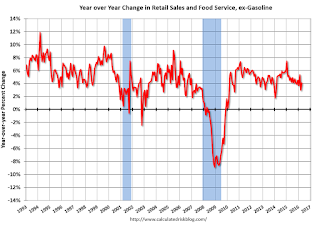 Year-over-year change in Retail Sales