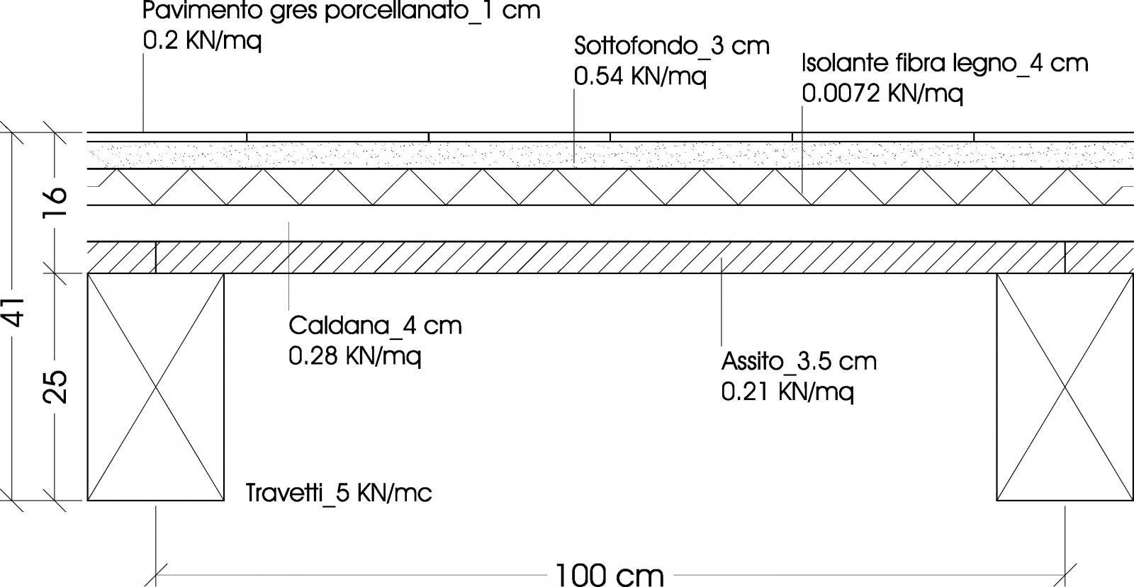 Prezzo Del Ferro Per Edilizia incidenza dell'acciaio nel cemento armato - edilizia in un click