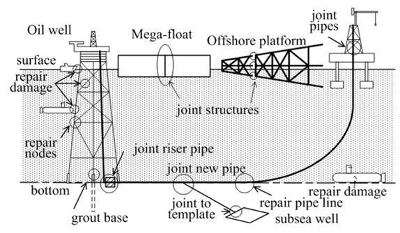 Hình ảnh hàn dưới nước trong khai thác dầu