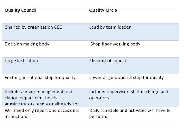 Quality circle and quality council