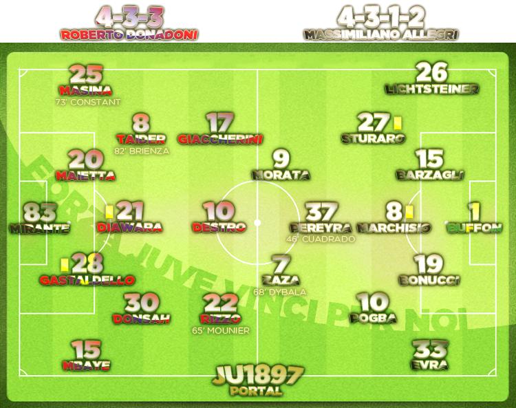 Bologna - Juventus 0:0 (0:0)