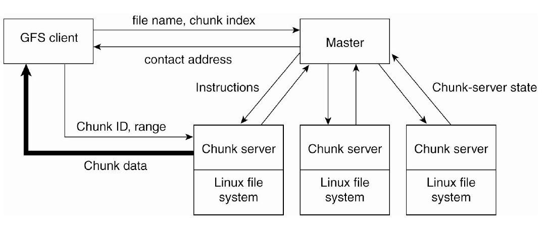 distributed-systems Lisa Tech Blog