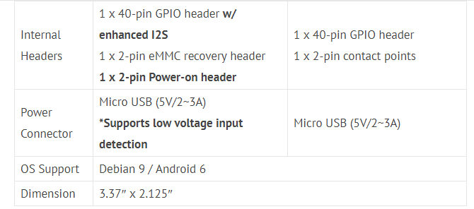 Tinker Board S and Tinker Board Specs Compared