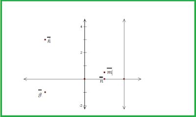 Dualitas h dan g saling sejajar dan n dan m saling sejajar