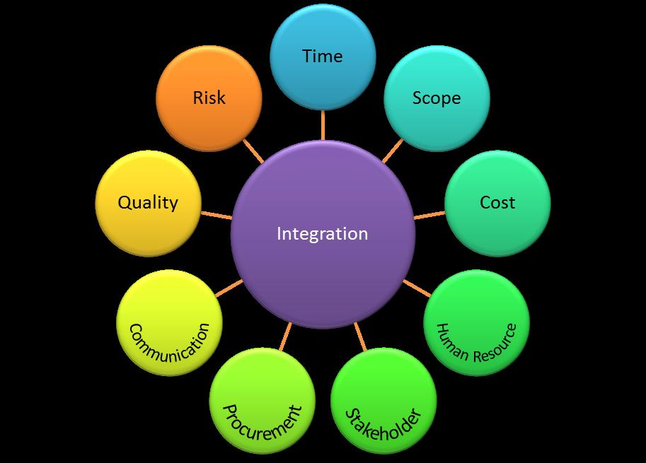 Success criteria project management example