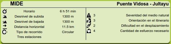 Datos MIDE ruta Puente Vidosa - Jucantu