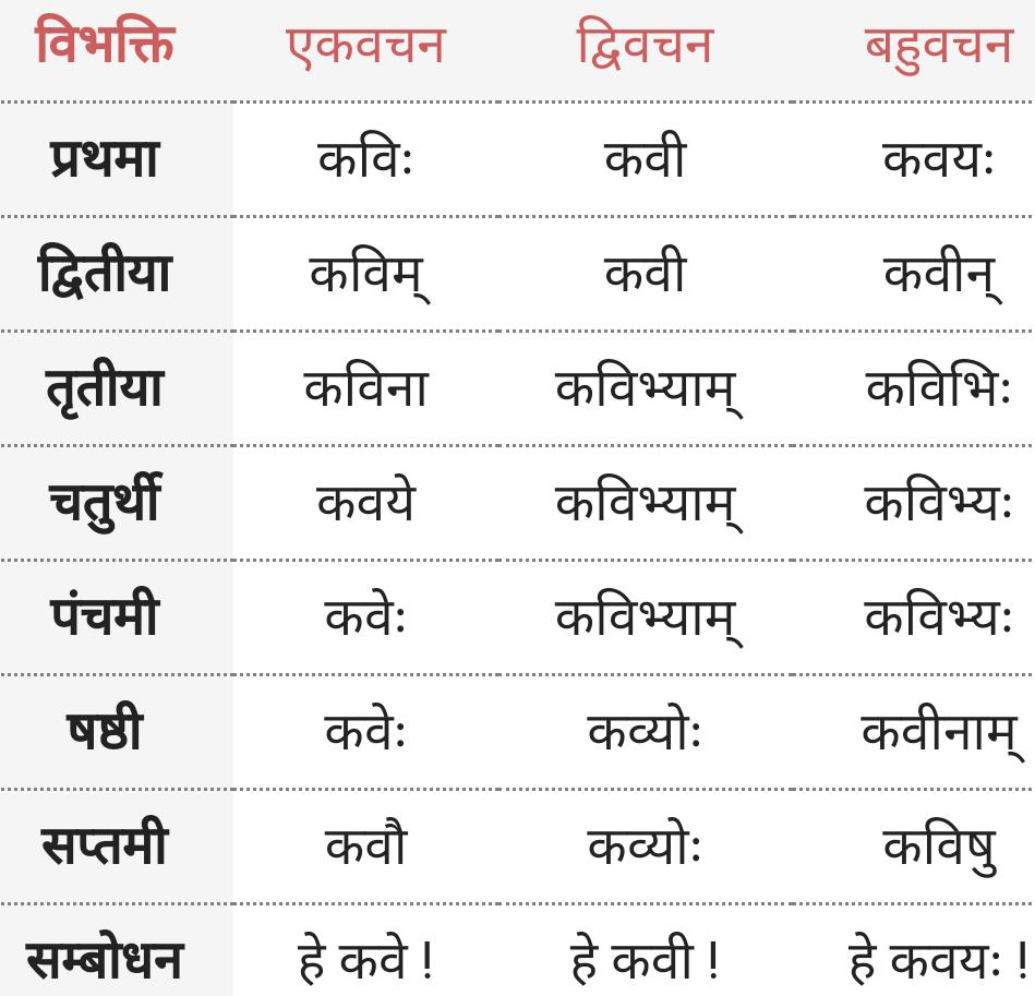 Kavi ke roop - Shabd Roop - Sanskrit