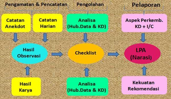 Contoh Panduan / Pedoman Penilaian PAUD TK RA Kurikulum 2013