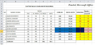contoh data rumus rank dan countif