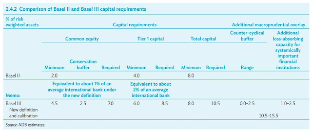 Comparison of Basel II and Basel III capital requirements