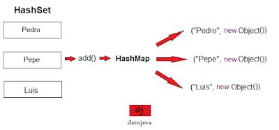 HashMap DatoJava