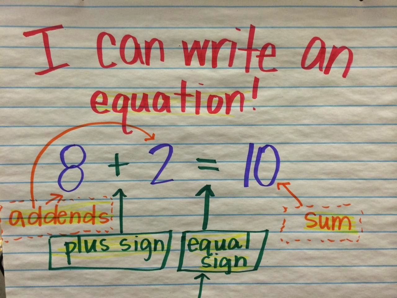 Math At Mcdole