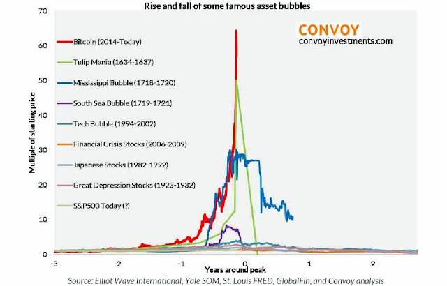 Burbujas históricas