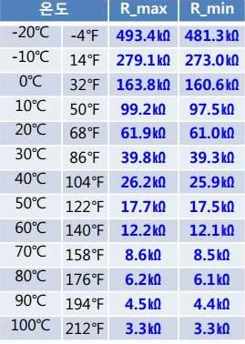 جدول درجات الحرارة في الغسالة الديجتال
