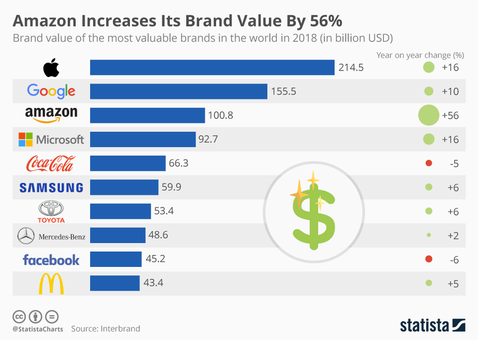 This chart shows the brand value of the most valuable companies in the world in 2018.