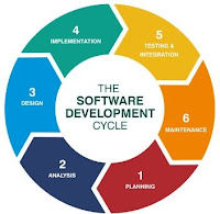 software development seminar report SDLC