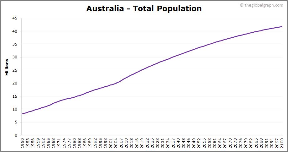 Australia  Total Population Trend