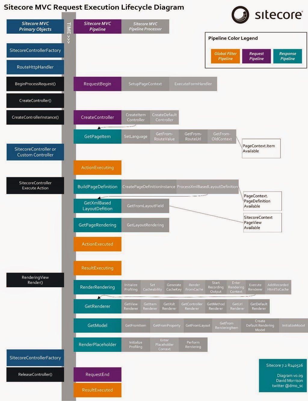 Mvc Struts Architecture Diagram Wye Delta Control Wiring Alternative Way Of Using Redirecttoaction In Sitecore